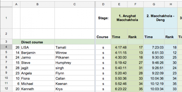 2012 Manaslu Trail Race Results